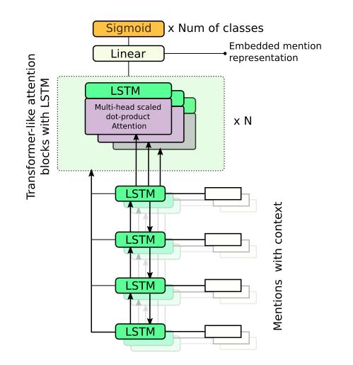 Net architecture